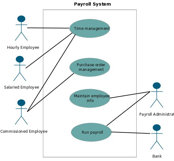 employee and payroll system Quickbooks worry free payroll service helps you get set up, calculate taxes, and pay employees let our experts take payroll off your hands.