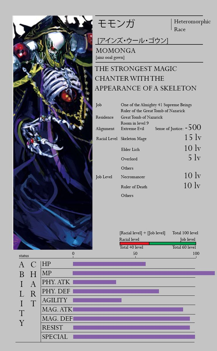 Level E Anime Characters : Best overlord anime images on pinterest art