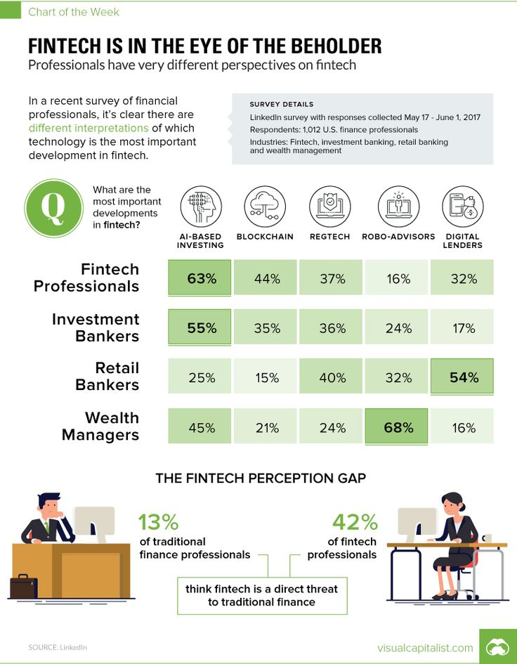 Chart: Fintech is in the Eye of the Beholder