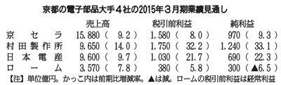 京都の電子部品大手4社の2015年3月期業績見通し 京セラ 日本電産 村田製作所 ローム ▼7Nov2014京都新聞|京都の電子部品3社、売上高最高に 9月中間決算 http://www.kyoto-np.co.jp/top/article/20141106000177 #Kyocera #Nidec_Corporation #Murata_Manufacturing #ROHM_Semiconductor #Companies_based_in_Kyoto