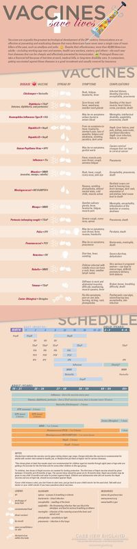 Infographic - Shots, shots, shots - EVERYBODY.  But seriously, vaccinations are vital to preventing disease.  This infographic answers all your what's and when's about immunizations and is a great aide in keeping you and your family healthy.