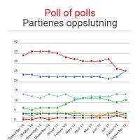 Poll of polls - partienes oppslutning.