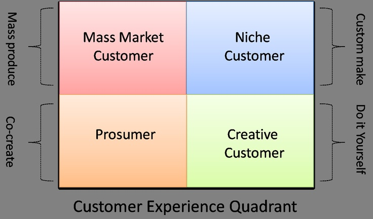 How to enhance the experience of your customers by treating them as prosumers and giving them co-creation opportunities