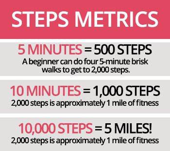 walking challenge steps metrics sidebar. Excellent guide to assist you in keeping track of your exercise.| #YvetteLongInternational