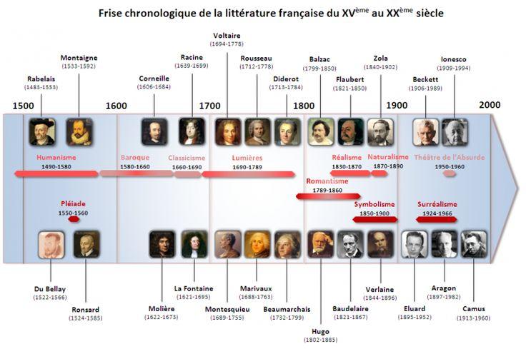 Frise chronologique de la littérature française du XV ème au XXème siècle