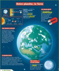Notre planète, la Terre - Mon Quotidien, le seul site d'information quotidienne pour les 10-14 ans !