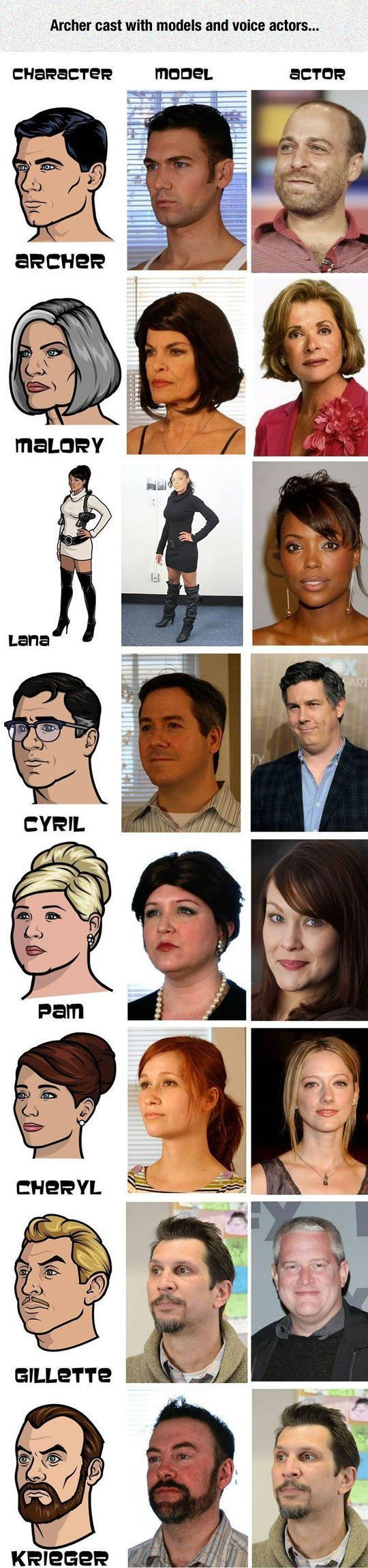 Archer Cast With Models And Voice Actors tv cartoons actors tv shows funny shows archer