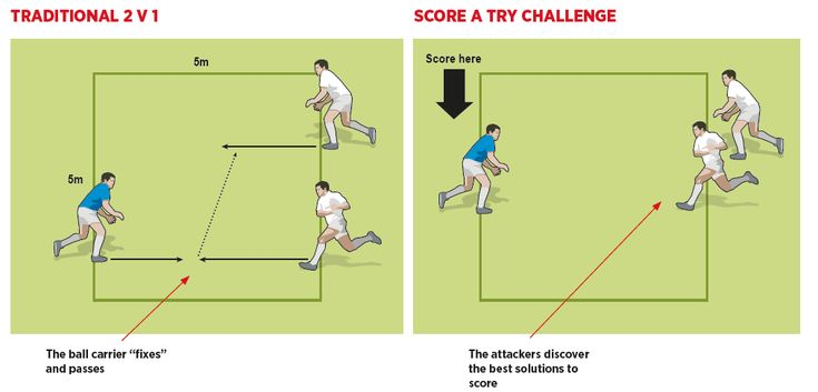 Don't teach 2v1s, coach them   Rugby Coach Weekly