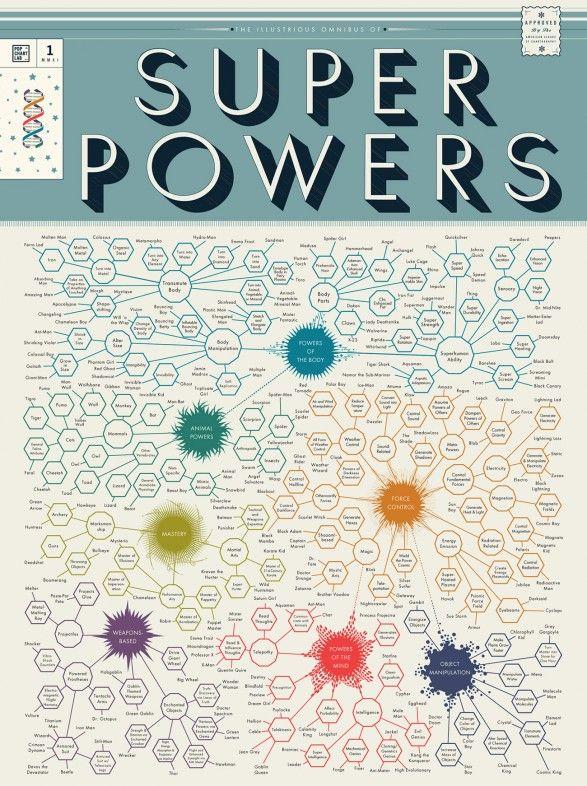 The Illustrious Omnibus of Super Powers 1