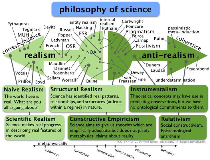 Philosophy of science: scientific realism vs anti-realism. Figure by Ryan Reece, 2014.