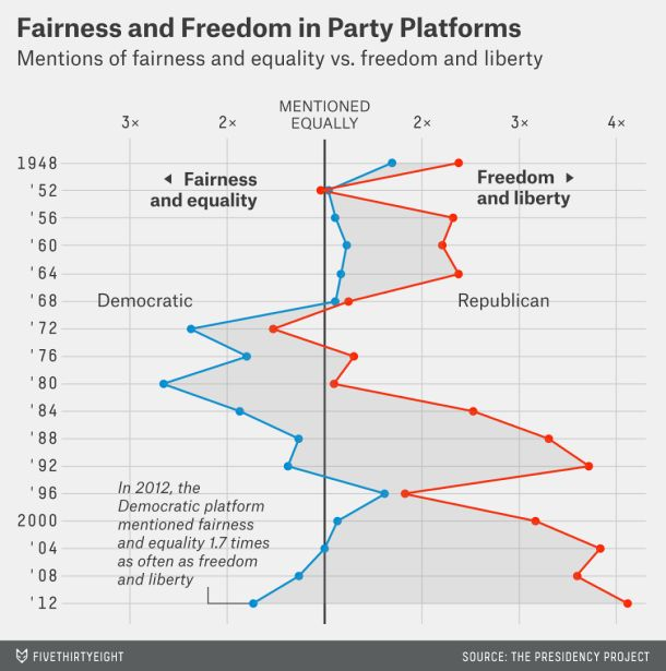 comparing democratic and republican platforms Although the democratic and republican parties have similar aims and  the  gop as clearly the homogenous political party compared to the democrats  to  sit at the speakers' platform as well as on the group by those who agree to speak.
