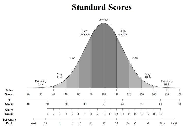 Image Result For Wisc V Normal Curve  Psych Assessment
