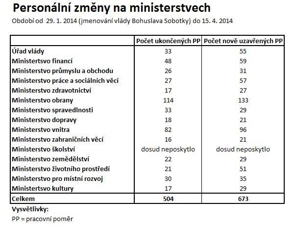 Za každý den koaliční vlády se státní aparát rozrůstá o dva úředníky