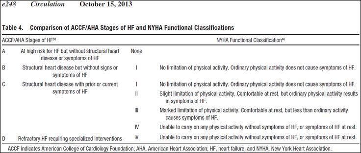 Classifications vs. Stages of Heart Failure HF