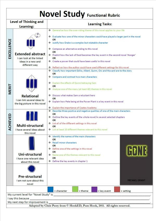 9 best education images on pinterest solo taxonomy immune system chris perry on fandeluxe Image collections
