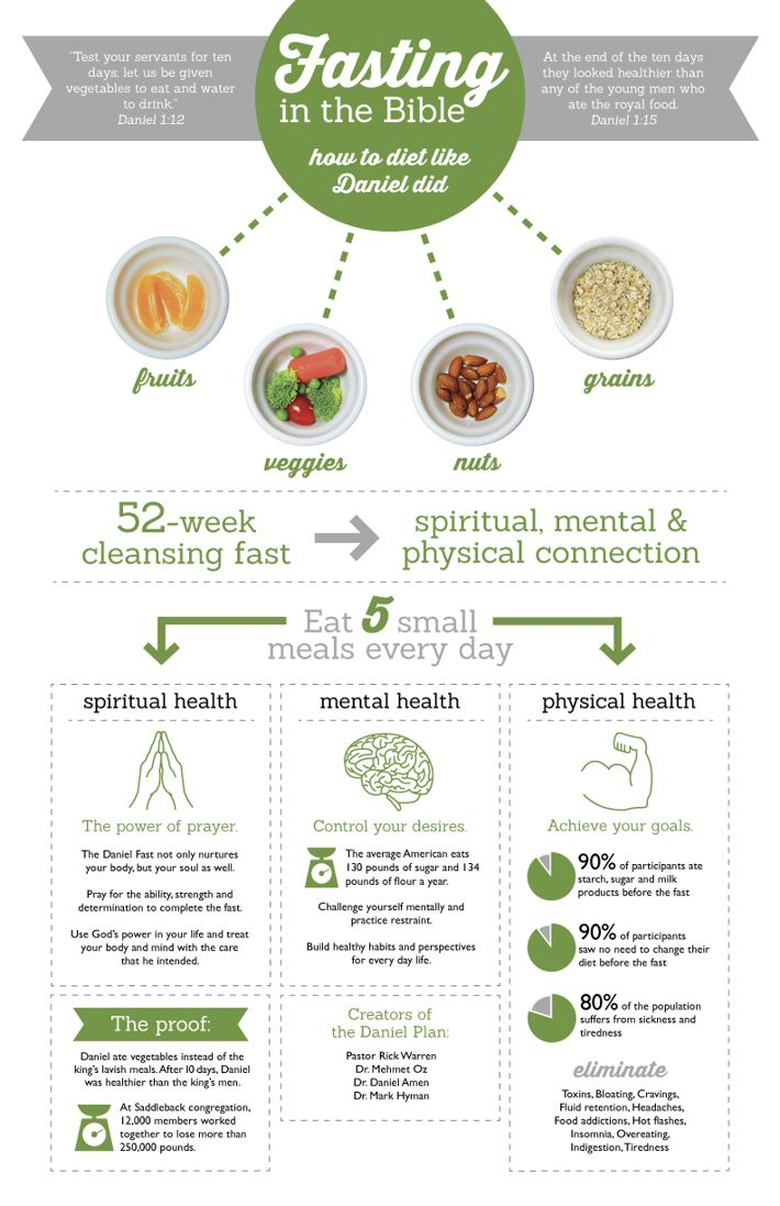 The Daniel Fast Infographic                                                                                                                                                                                 More