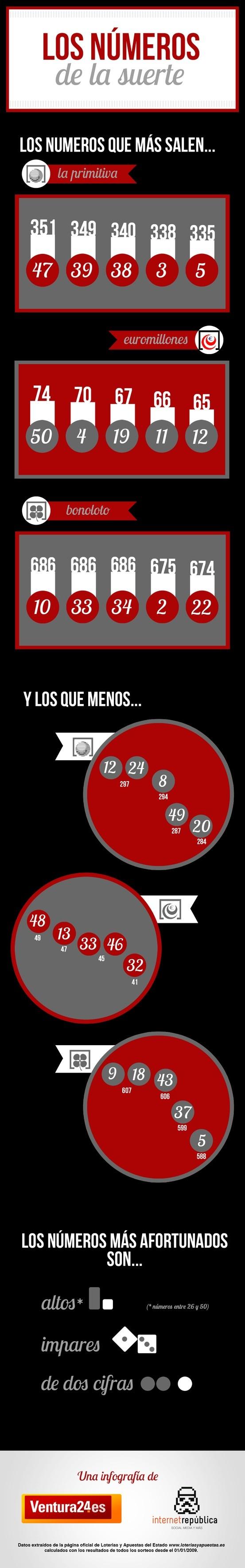 Infografía: Los números de la suerte. Los números que más han salido desde el 2009 en Euromillones, BonoLoto y La Primitiva.