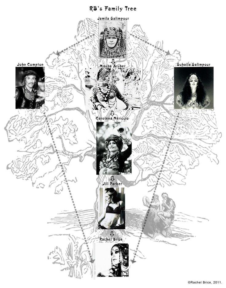 Understanding the roots of Tribal Fusion Dance - Rachel Brice's dance lineage