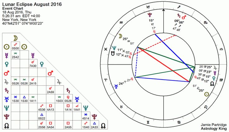 Lunar Eclipse August 2016 Astrology