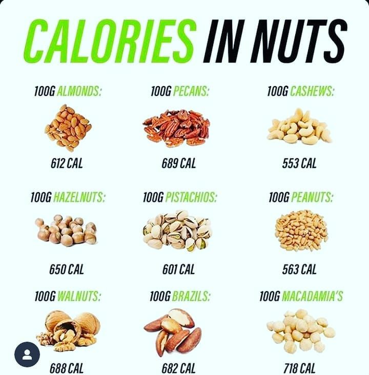 Nuts Contain Large Amount Of Fats Calories In 100g Of Nuts Cashews Benefits Calorie Food