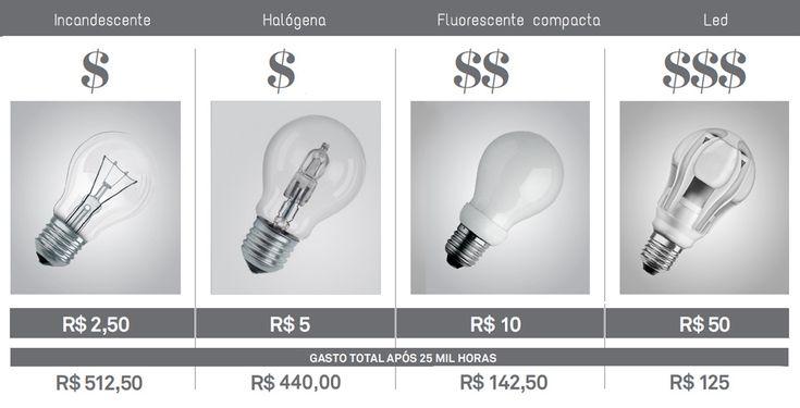 Qual a melhor lâmpada: incandescente, fluorescente, halógena ou led?