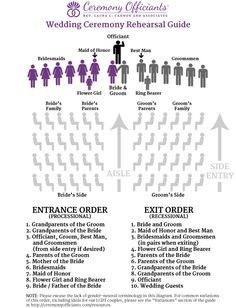 Wedding Ceremony Rehearsal Guide - Checklist | Ceremony Officiants