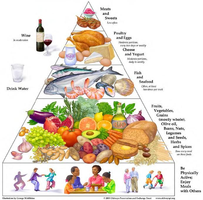 71 Best Images About Food Pyramids On Pinterest