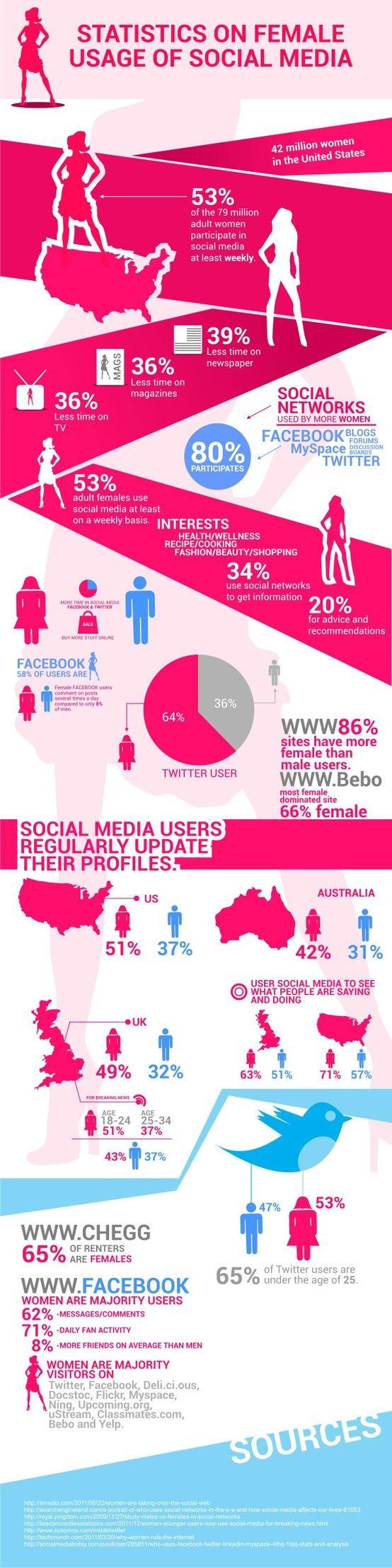 Come si comportano le donne sui social network? In questo infographic puoi trovare dati e statistiche interessanti sull'utilizzo dei social media da parte del gentil sesso.