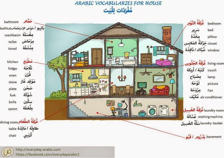 House items in Standard Arabic with audio to listen to pronunciation.