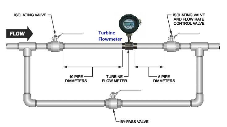 Pin on instrumentation tools
