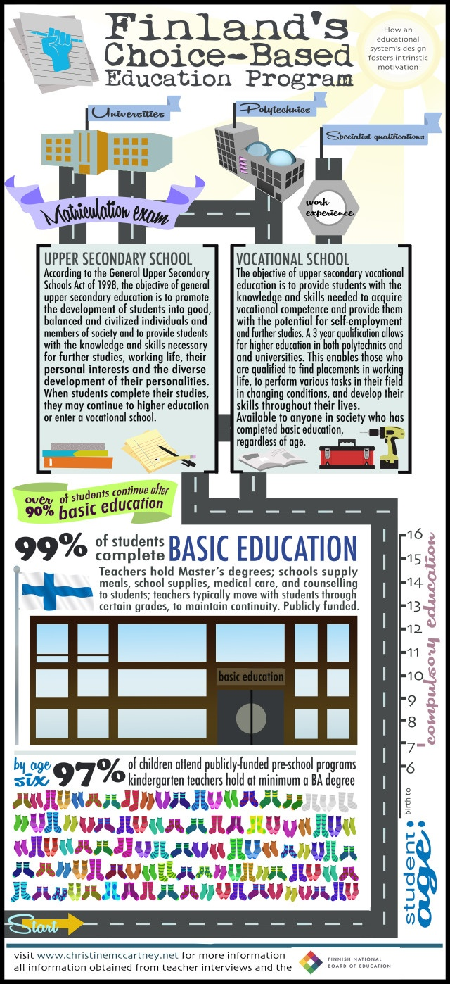 Finland's Choice-Based Educational Structure (start at the BOTTOM of graph and scroll UP)