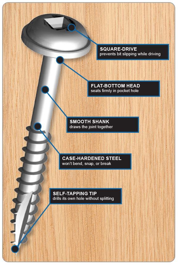 At first glance, a Kreg Screw might not look much different from other wood screws. But don't be fooled: There's a lot of serious engineering built into them. Compare a Kreg® Screw to an ordinary wood screw or a drywall screw (which many use as a general-purpose screw for building), and you can see that the Kreg Screw has unique features that those other screws don't. Every one of those features is there to ensure that you get the best results possible.