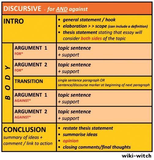 discursive essay structure