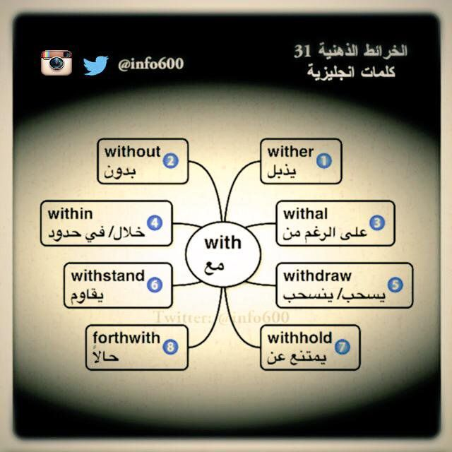 Pin By Shosho Fahad On علم اللغة الانجليزية English Language Learning Grammar English Language Teaching Learn English