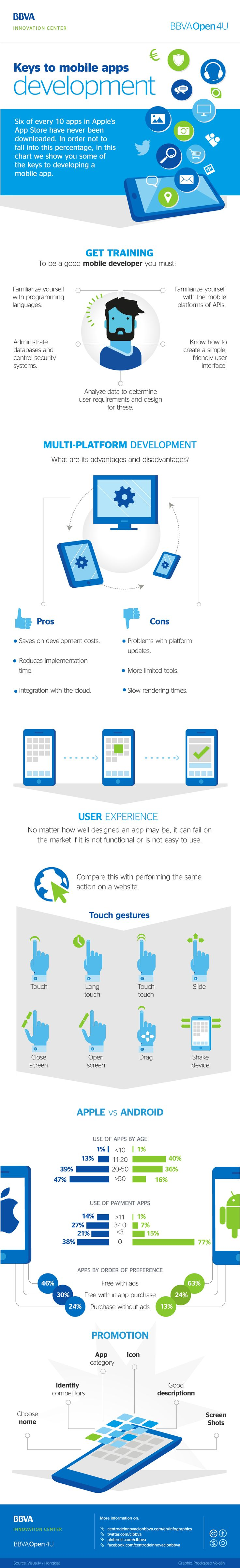BBVA Open4u - Infographic: Keys to #mobile #apps #development. #Developers #Technology #Innovation