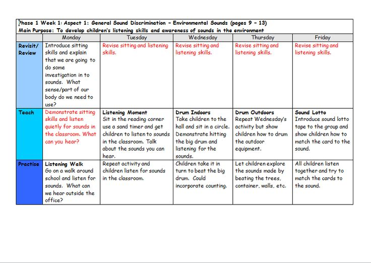 A set of plans for phase 1 of the new letters and sounds synthetic phonics programme.