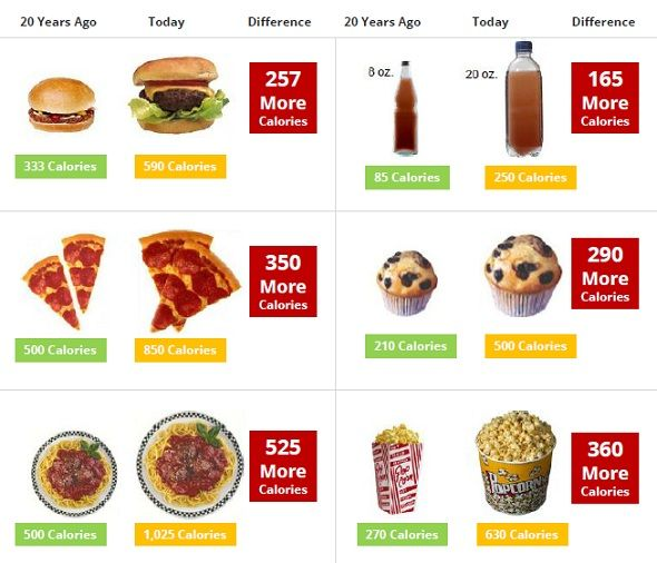 17+ best ideas about Portion Distortion on Pinterest | Food ...