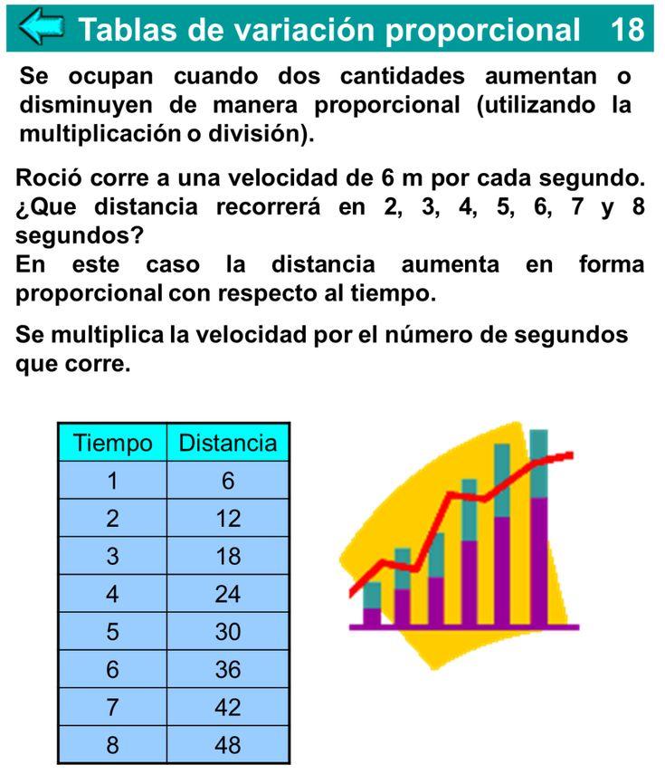 TABLAS DE VARIACIÓN PROPORCIONAL :: Matemáticas fascinantes