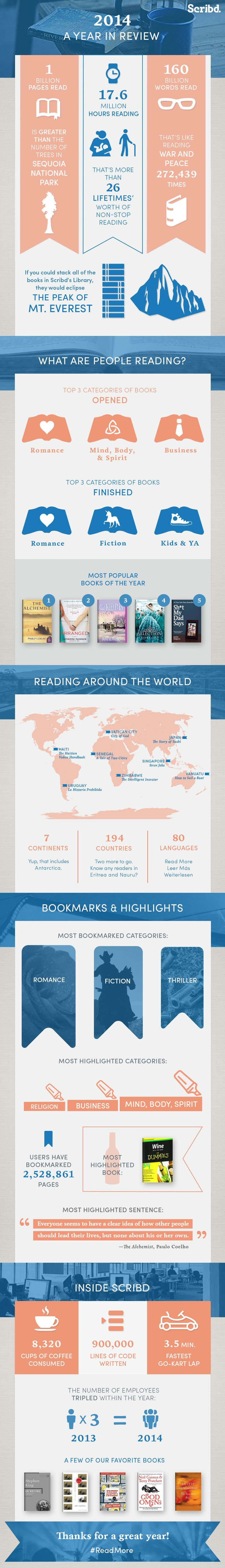 A Year in Reading Data from Scribd : Page 1 of 1 : Book Business