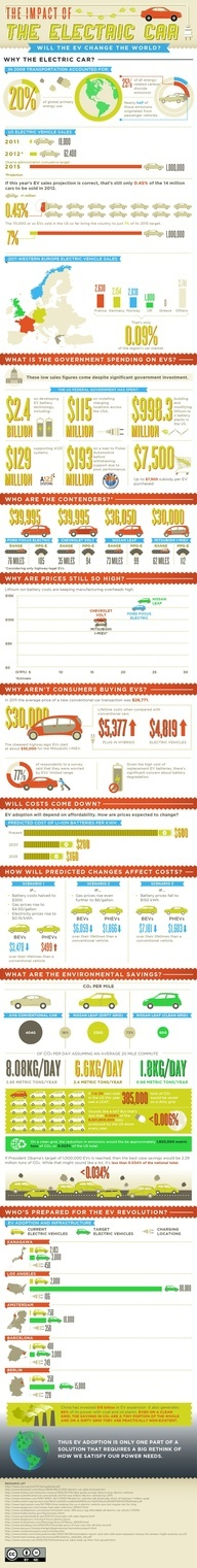 77 best economics images on pinterest accounting finance and money the economics of electric vehicles infografia infographic fandeluxe Choice Image