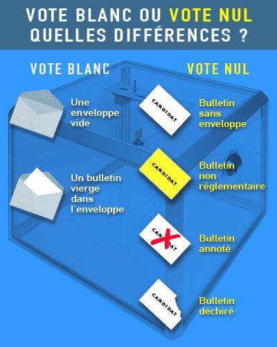Abstention, vote blanc et vote nul : quelles différences ? - Le droit de vote, depuis quand et comment ? Découverte des institutions - Repères - vie-publique.fr