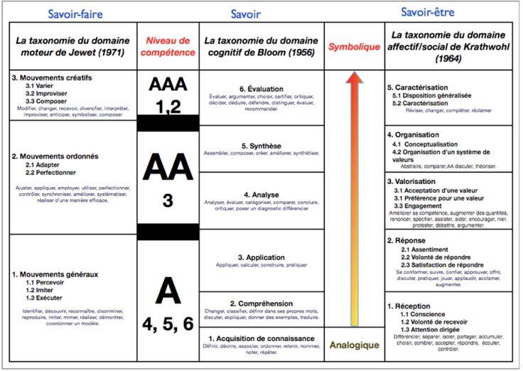 PagesÉcranSnapz002 | Savoir être, Compétences professionnelles, Didactique