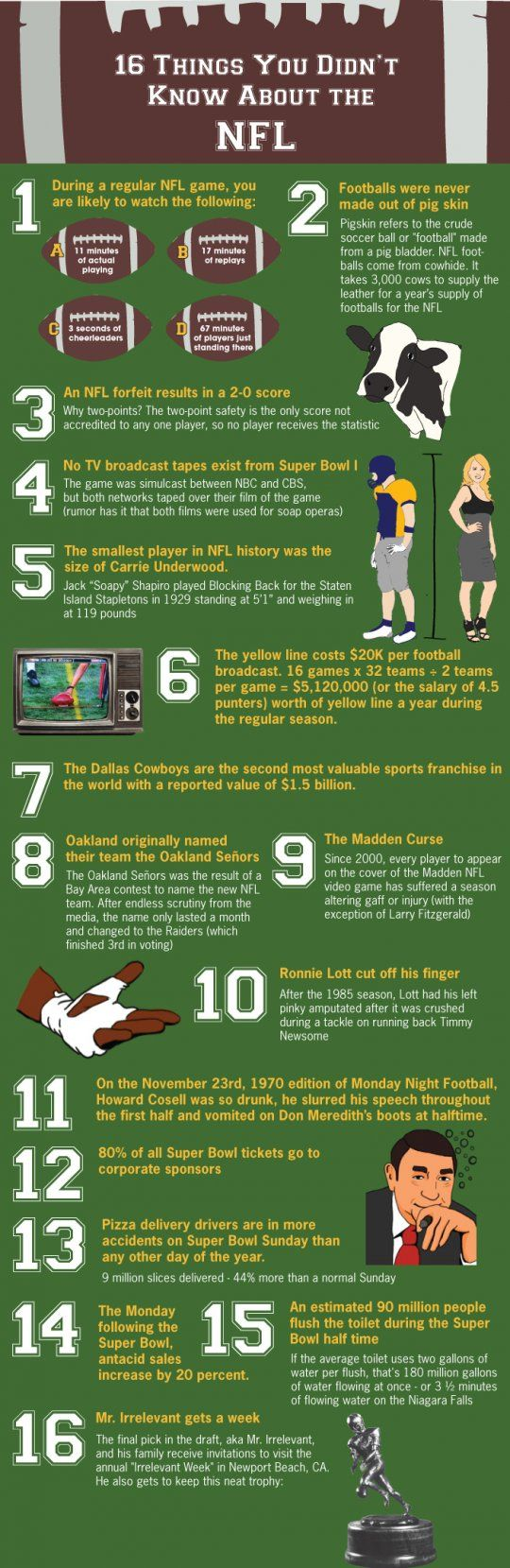 16 things you didn't know about the #NFL