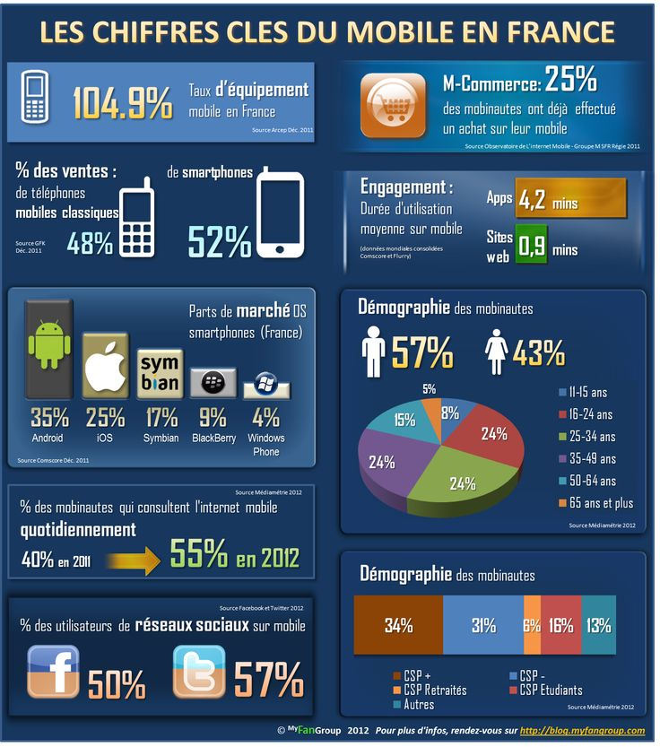 MyFanGroup Blog » Marketing, Développement et Promotion Mobile
