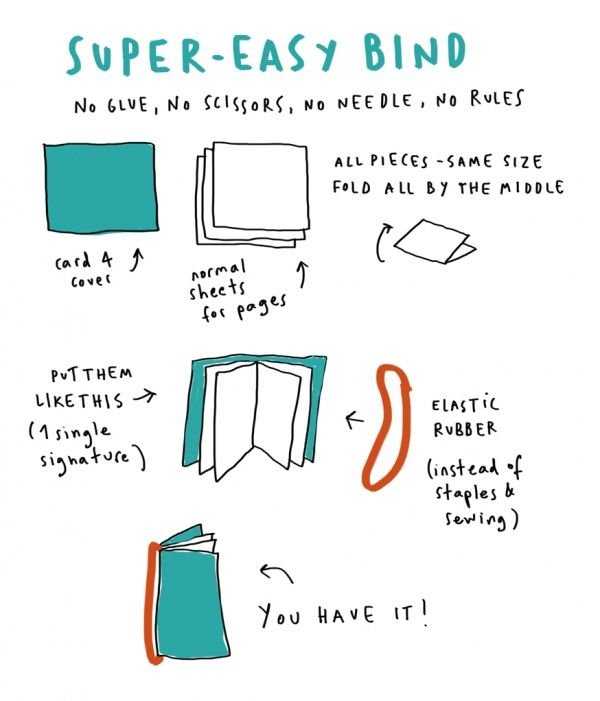 Super-Easy Bind: Bookbinding Instructions #1 by Merge Leon