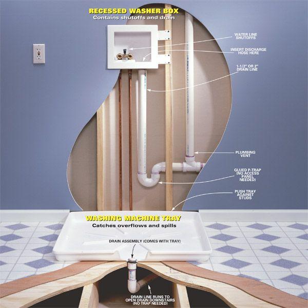Floor Drain In Upstairs Bathroom : Avoiding a laundry room flood in an upstairs
