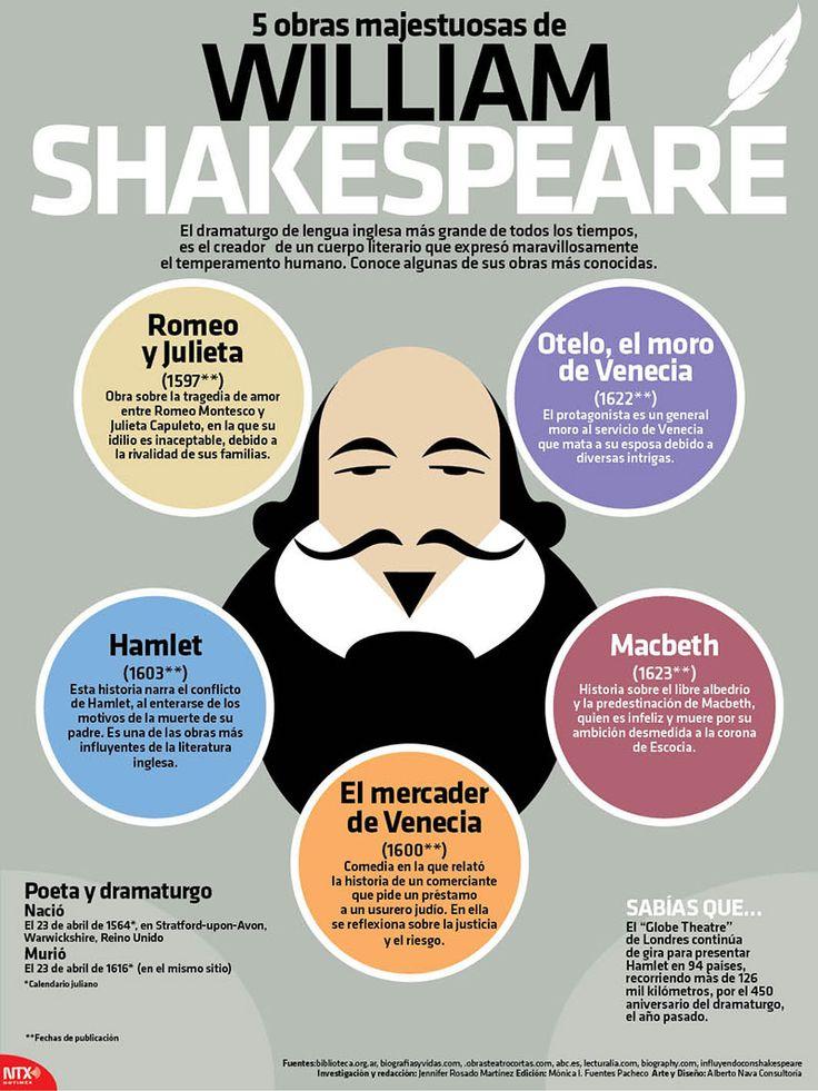 ¿Cuál es tu obra favorita de #Shakespeare, el dramaturgo más importante de la lengua inglesa?  #Infographic