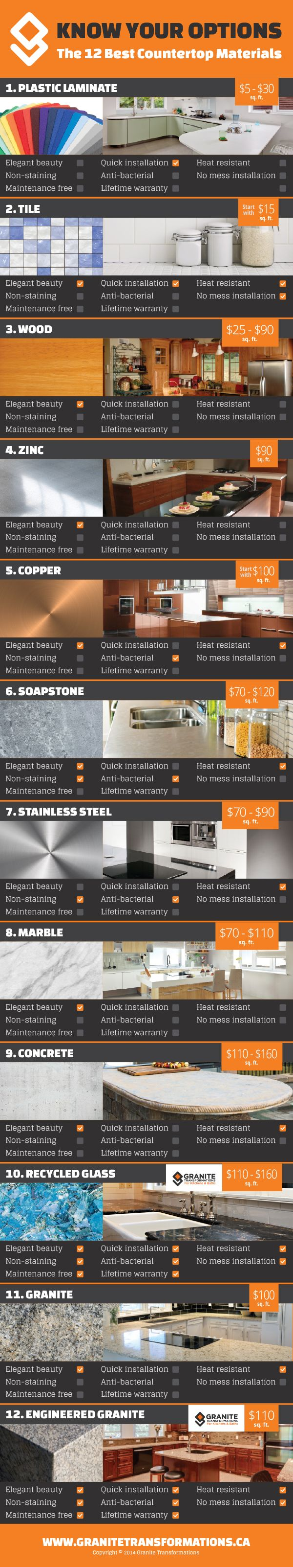 There are a handful of great looking materials to use as your new countertop. Want to know the best kitchen countertop options? Alright, alright, alright.