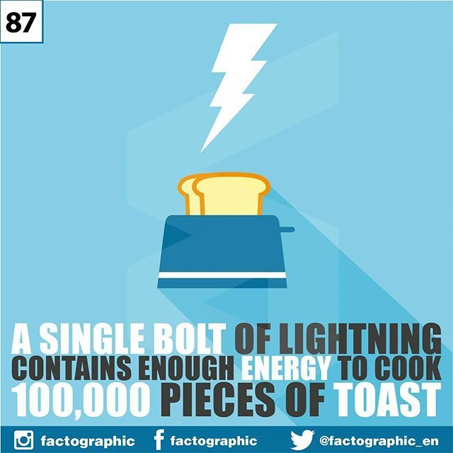How much power in a bolt of lighting? Let us know what you think in the comment bellow! ---- Sekilat cahaya mengandung energi yang cukup untuk memasak 100,000 roti panggang.  #factographic #facts #science #info #knowledges #learning #digitalmedia #socialmedia #socialmarketing #biology #nature #design #illustration #infographic #unique #weird #physics #energy #power #bolt #kilat #thunder #toast