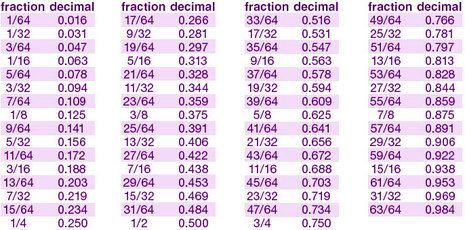 Easy Conversion of Fractions to Decimals for DIY Projects.